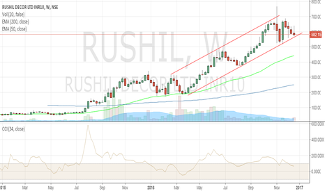 RUSHIL: Buy for ST target of 700 with a SL of 570