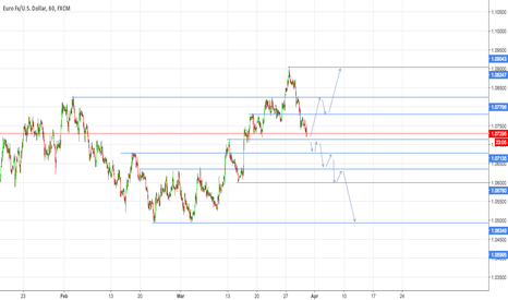 EURUSD: Will wait for my signals! A lot of news are coming next week