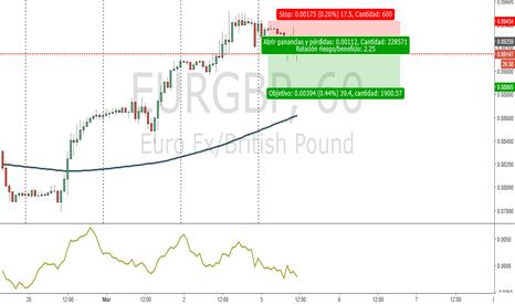 EURGBP: Bajista en contra tendencia EURGBP