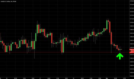 XAUUSD: Gold Buy 1262/63