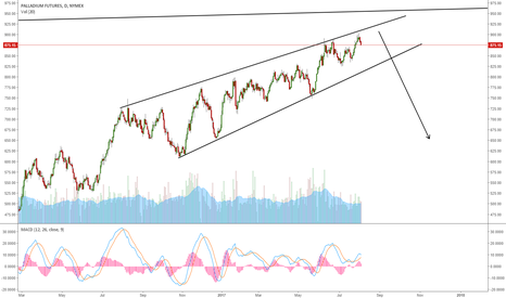 PA1!: PALLADIUM: STILL UPTREND BUT EXPECTING A STRONG BREAKDOWN