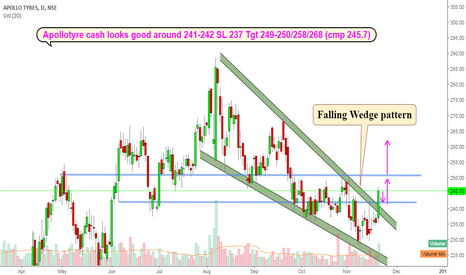 APOLLOTYRE: Apollotyre cash : Falling wedge pattern