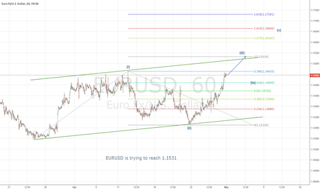EURUSD: EURUSD- Likes move and meet 1.1531