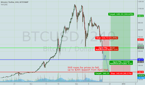 BTCUSD: BTC bearish until $200 support