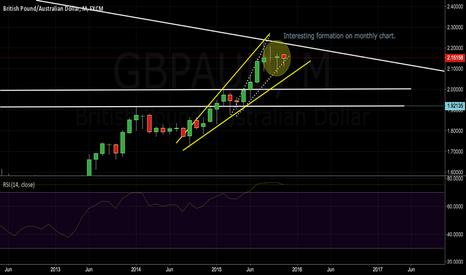 GBPAUD: GBPAUD mostly chart
