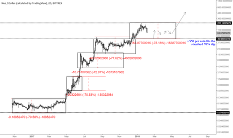 NEOUSD: NEO is depreciating in its normal historical flow