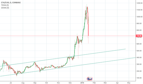 ETHEUR: ETH/EUR correction level
