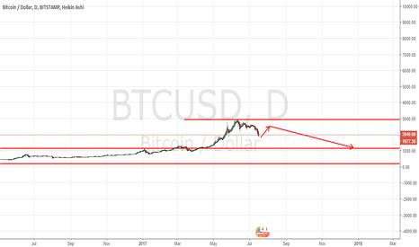 BTCUSD: bitcoin short