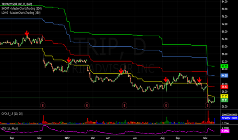 TRIP: Another short candidate - TripAdvisor - #Support/resistance
