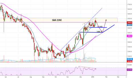 AJANTPHARM: AJANTPHARM : Bearish Divergence On Daily Chart
