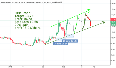 UVXY: UVXP Consolidation Pattern in a Bullish Channel