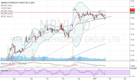 MRVL: ASCENDING TRIANGLE