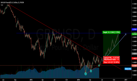 GBPUSD: GBPUSD POSSIBLE OUTLOOK