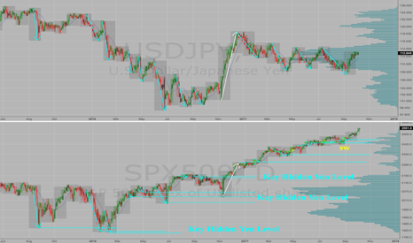 SPX500: Here's How the $USDJPY 6 Pt Selloffs Create Support in $SPX500