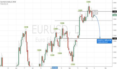 EURUSD: Short #Euro
