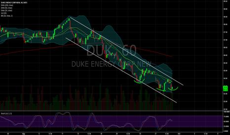 DUK: $DUK 1hour chart