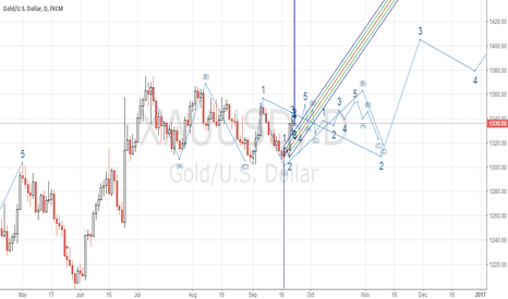 XAUUSD: assume the gold ended the  abc,then it will go 5 waves
