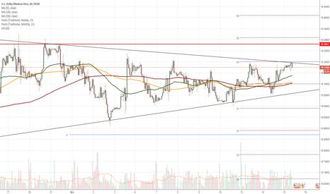 USDMXN: USD/MXN 1H Chart: Symmetrical triangle prevails