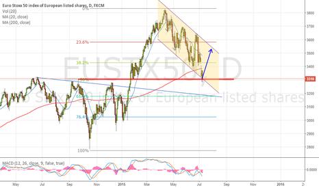 EUSTX50: Euro Stoxx