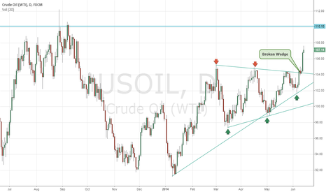 USOIL: Crude oil on the way to upside...