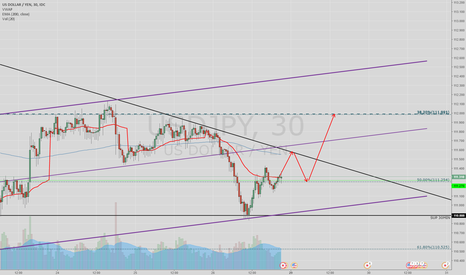 USDJPY: MAYBE LONG