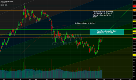 GC1!: Gold Testing Resistance on it's Trip Higher
