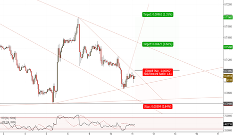 EURGBP: EURGBP(H1). At support, Potential Long.
