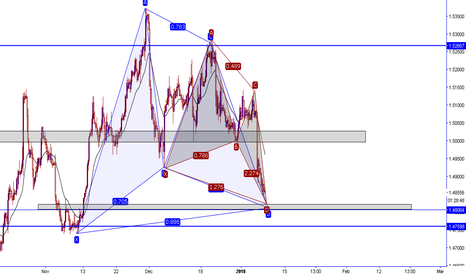 EURCAD: EURCAD Double pattern deep gartley + butterfly
