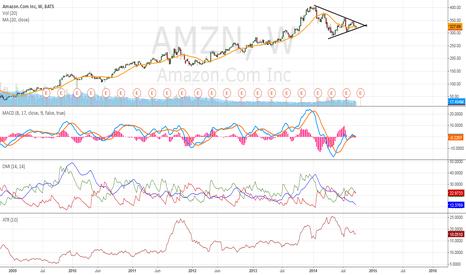 AMZN: AMZN is in an ascending triangle pattern