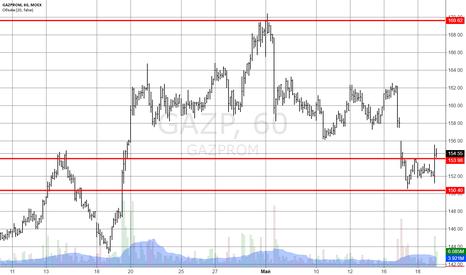 GAZP: Спекулятивная идея - покупка Газпром