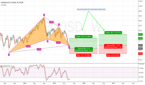 XPDUSD: Long-term XPD/USD Gartley Completion Good R:R