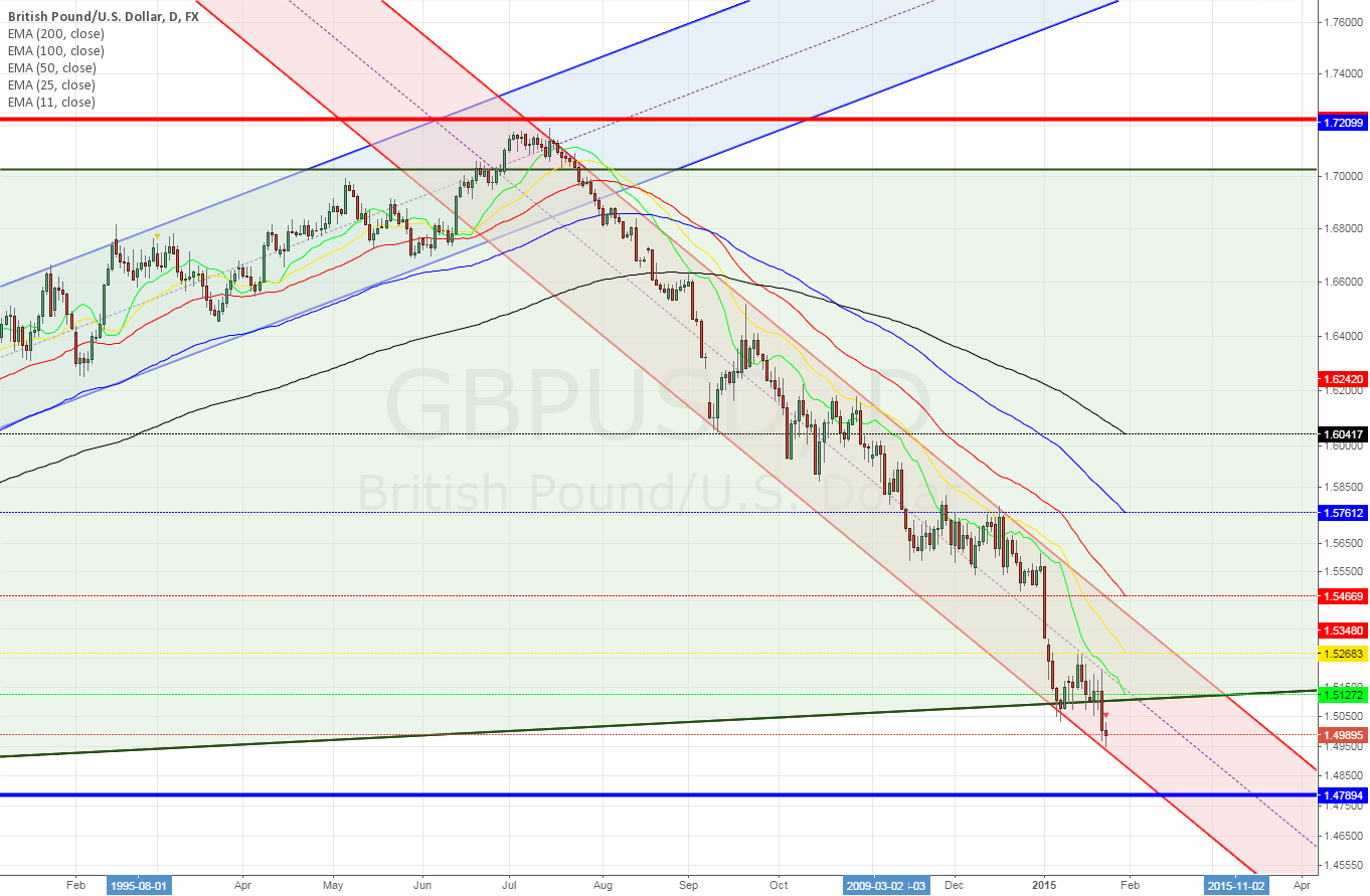 GBPUSD daily ~ will it hit?