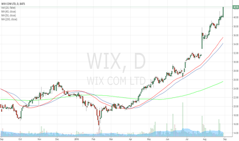 WIX: $WIX Long Entry on continued uptrend