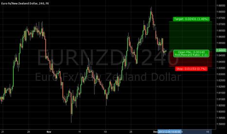 EURNZD: Long EUR/NZD