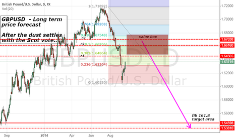 GBPUSD: GBPUSD LONG TERM FORECAST