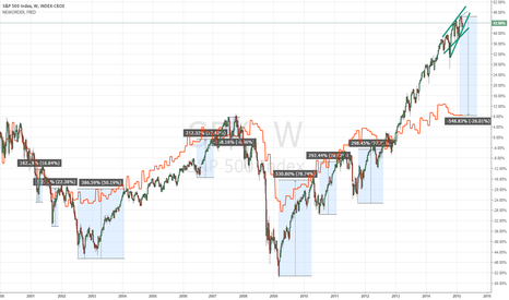 SPX: S&P vs. new orders?