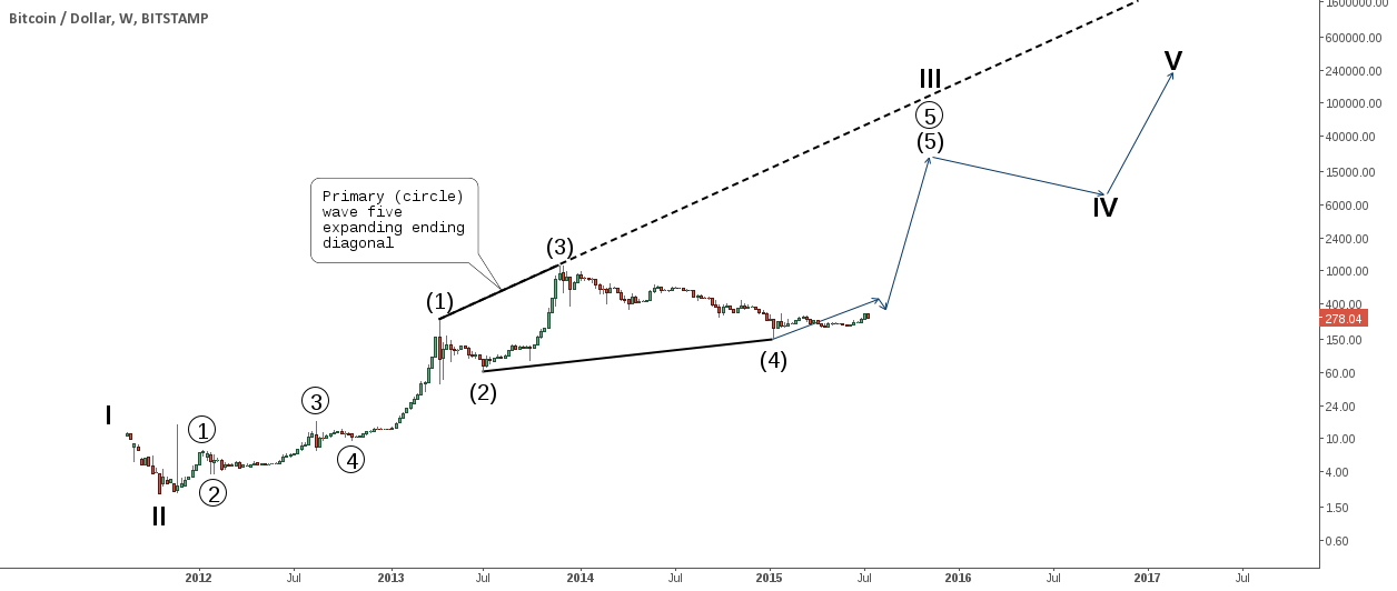 Long term elliott wave count