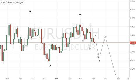 EURUSD: Придется продавать евро.