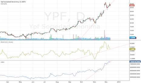 YPF: breaking point