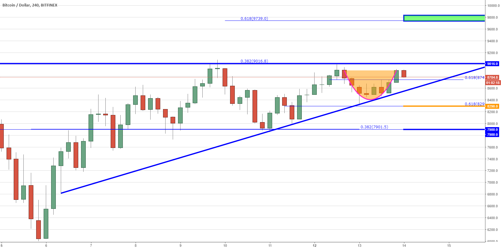 BTC - Sentiment Change - Triangles and Rounded Bottoms