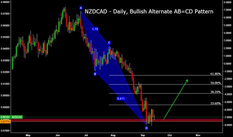 NZDCAD: NZDCAD - Daily, Bullish Alternate AB=CD Pattern