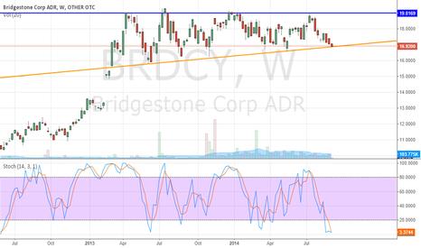 BRDCY: Range trading with winter expectations?