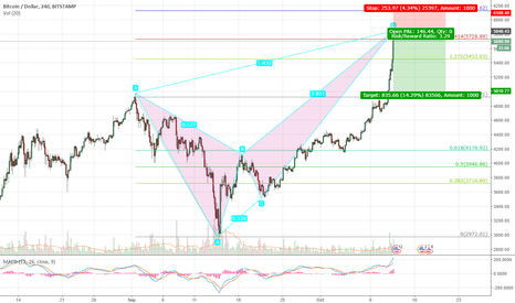BTCUSD: Selling BTCUSD at bearish crab formation