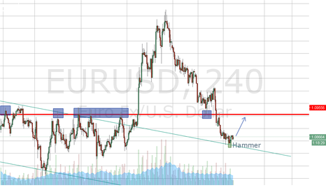 EURUSD: Hammer appear on support H4