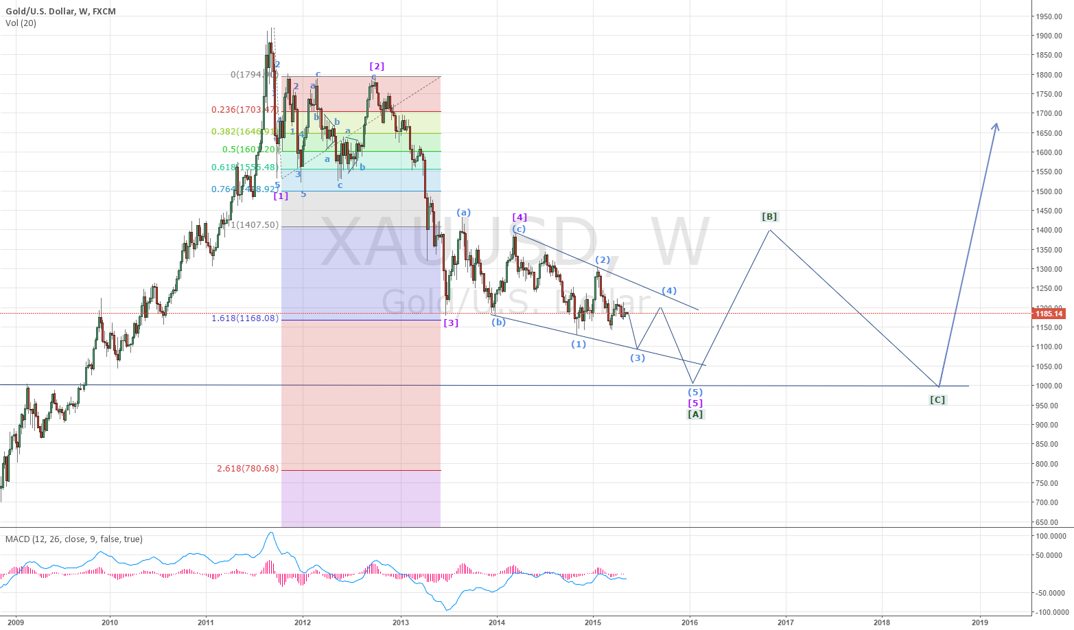 Gold EW analysis. Correction is just half-way through.
