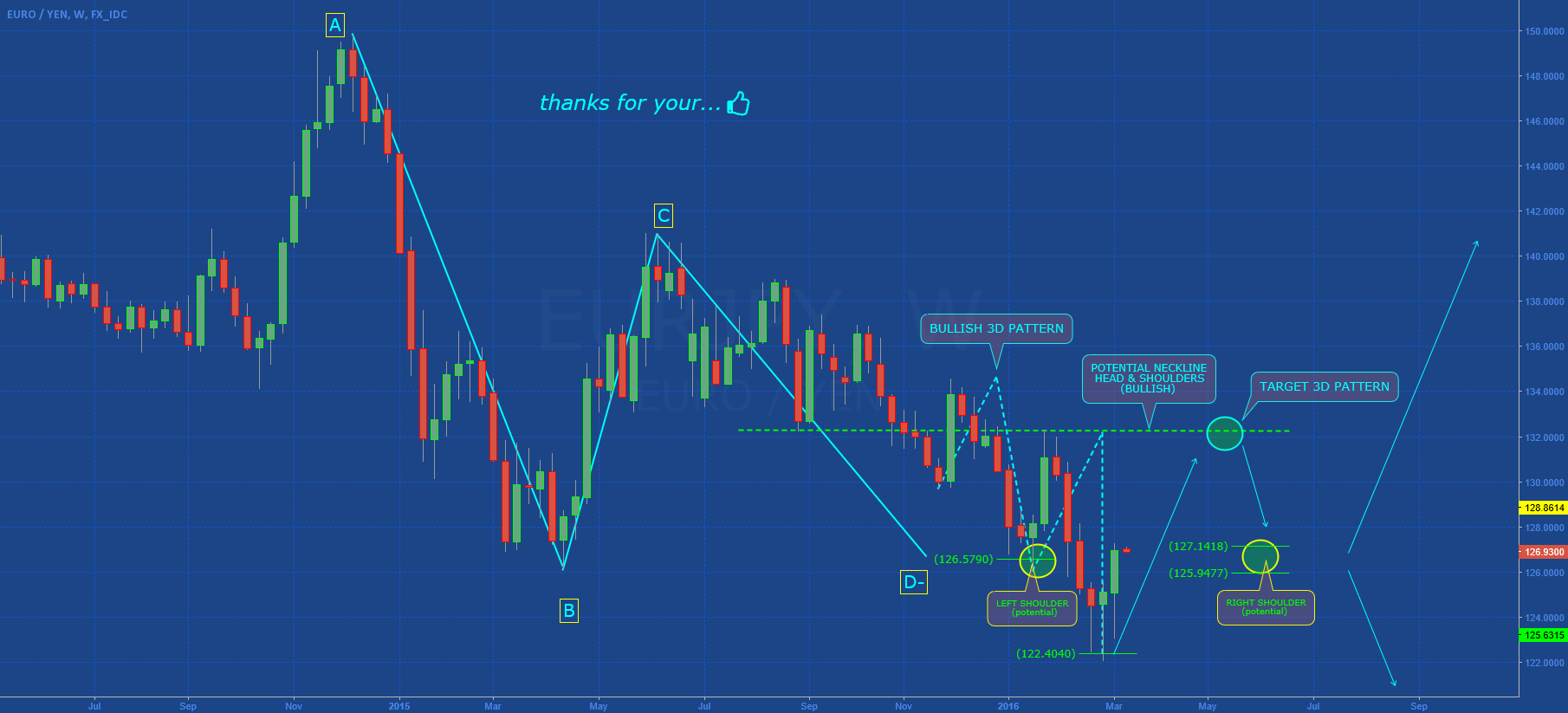 EURJPY: TECHNICAL ANALYSIS (Part I)