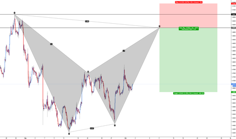 EURCAD: EUR/CAD - Bearish Bat