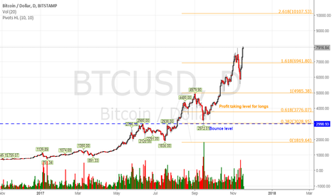 BTCUSD: Is Bitcoin going to 10,000 - new highs?