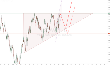 USDWTI: $CL_F (USDWTI) suggests one more pullback