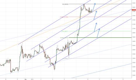 EURUSD: EUR Long Parallel Levels